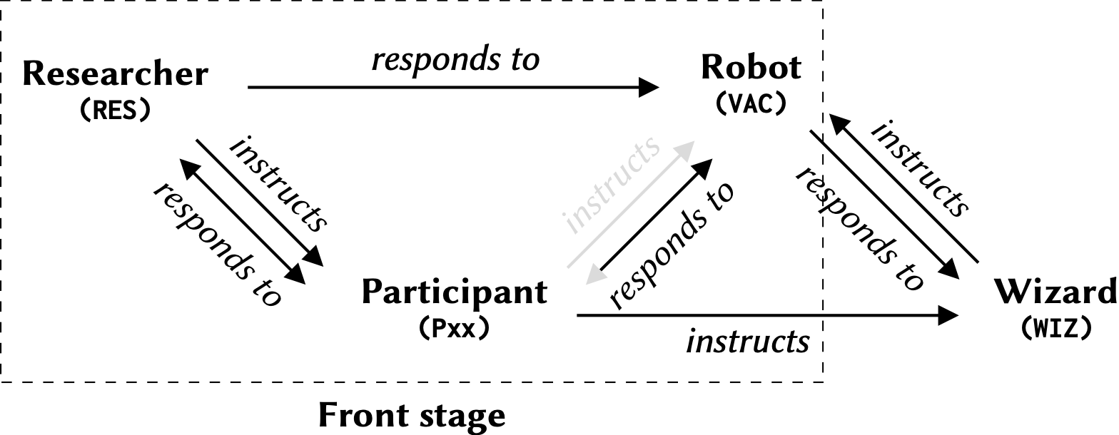 A triangular flow diagram surrounded by a box labelled front stage. The flow diagram shows that the researcher instructs a participant. The participant has a greyed out arrow suggesting they instruct a vacuum. The researcher responds to the vacuum, who has a greyed out arrow suggesting it responds to and is responded to by the participant, who responds to and is responded to by the researcher. The researcher never instructs the vacuum nor is does the vacuum respond to the researcher. There are three additional arrows, and a fourth interactant, the Wizard, whom is outside the front stage. The participant is shown to instruct the Wizard, who instructs the vacuum (which responds to the Wizard).